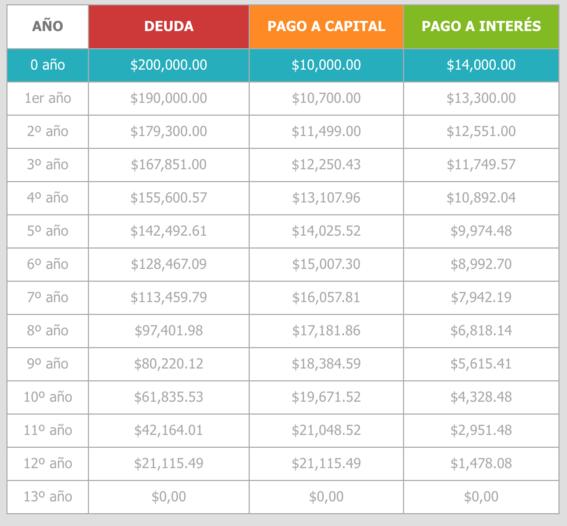como se conforma el pago del infonavit 2