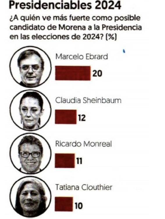 marcelo ebrard a la cabeza de carrera presidencial 2024 1