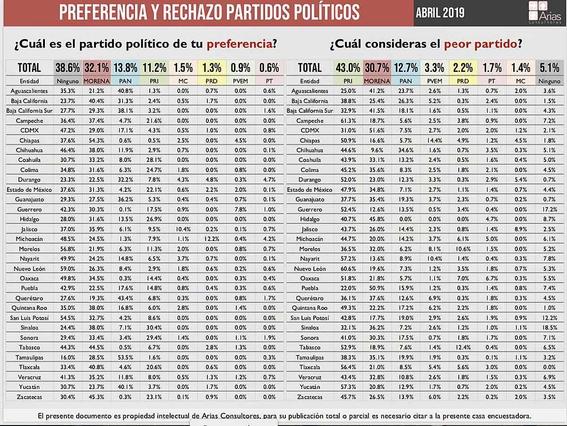 morena pierde fuerza politica segun encuesta 1