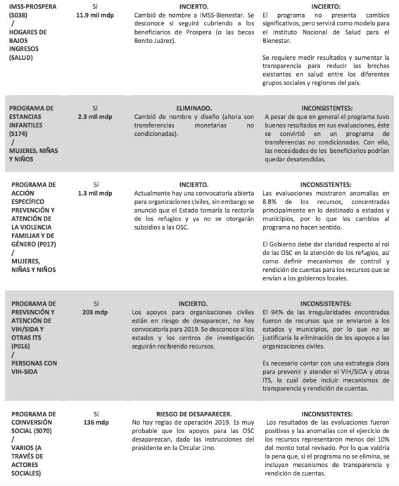 amloeliminoprogramassocialesapesarderesultadospositivos 2