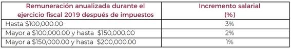 el aumento de sueldo sera de entre uno y tres por ciento para quienes ganen menos de 200 mil pesos al ano 1