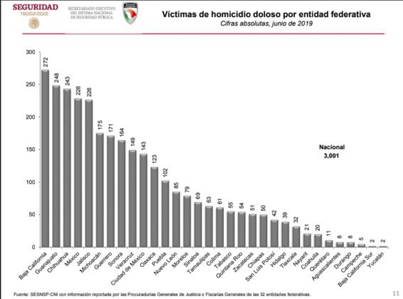 sesnsp junio 2019 homicidios dolosos mexico 1