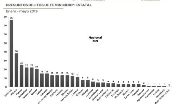 de enero a mayo de este ano se registraron 369 feminicidios es decir 38 casos mas que los registrados en el mismo periodo del 2018 3
