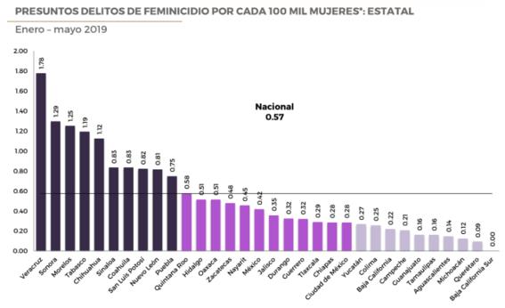 de enero a mayo de este ano se registraron 369 feminicidios es decir 38 casos mas que los registrados en el mismo periodo del 2018 4