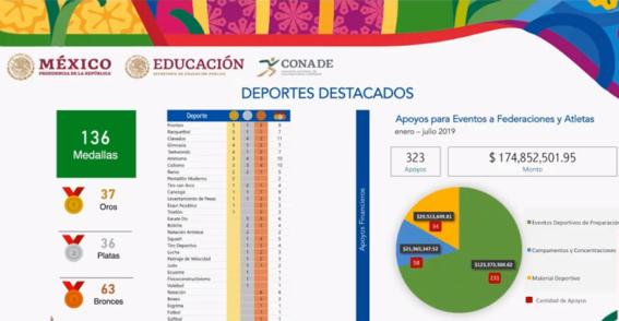 ana guevara destaca logros de atletas en panamericanos pese a grilla 2