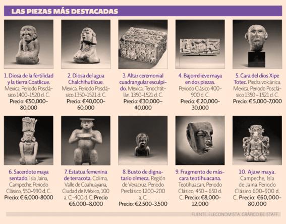 gobierno pide no se subasten 120 piezas arqueologicas mexicanas en paris 1