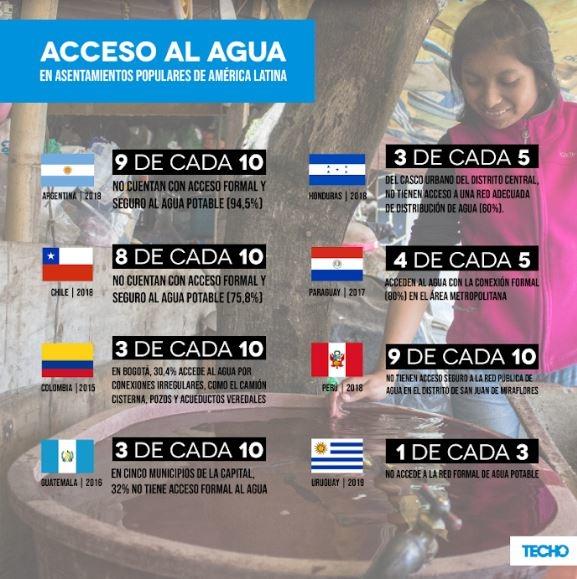 8 lugares de América Latina en los que el agua no llega 4