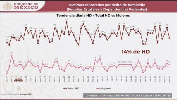 matan a 21 mujeres el 8 y 9 de marzo dia de la mujer 1