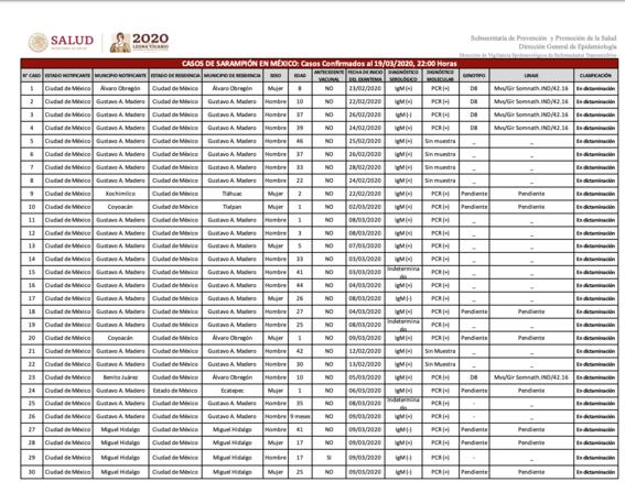 casos de sarampion en cdmx 1