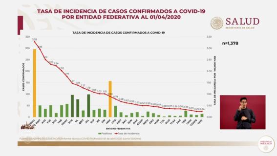 casos de coronavirus mexico 1 de abril 2020 1