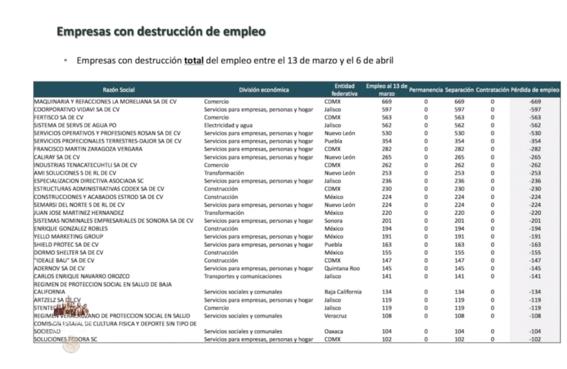 entre el 13 de marzo y el 6 de abril en plena contingencia por la pandemia del coronavirus en mexico se han perdido 346 mil 878 empleos 2