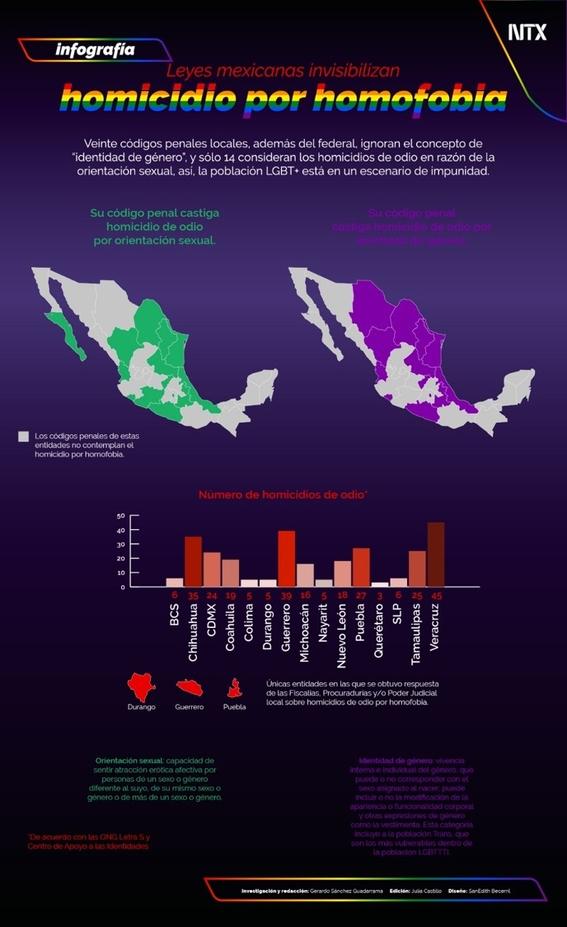 la ausencia de cifras gubernamentales sobre homicidio en razon de la condicion lgbt revictimiza a los afectados 1