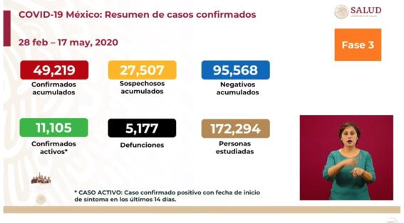 mexico alcanza los 5 mil 177 muertos por covid19 1