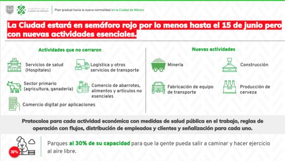 presenta sheinbaum plan gradual hacia la nueva normalidad de la ciudad de mexico 2