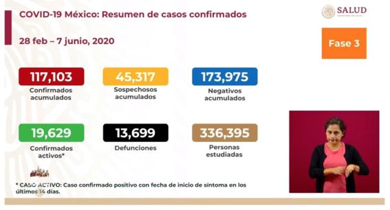 mexico ya acumula 13 mil 699 muertos por coronavirus 1