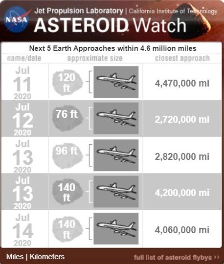 5 asteroides se acercaran a la tierra esta semana 2