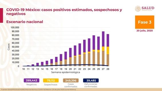 vacuna covid mexico lopez gatell conferencia salud 20 julio 2020 1