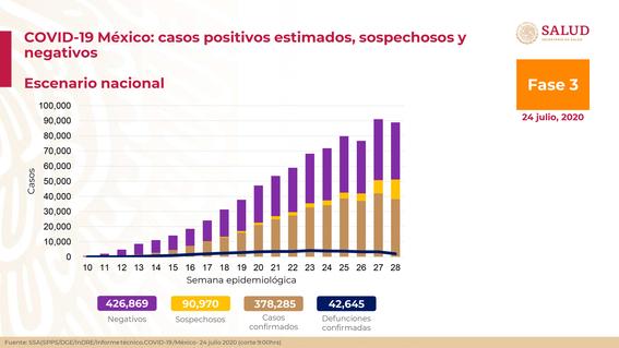 casos coronavirus 24 julio 2020 conferencia salud resumen 1