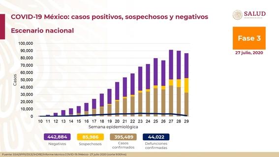 datos coronavirus 27 julio 2020 conferencia salud resumen 3