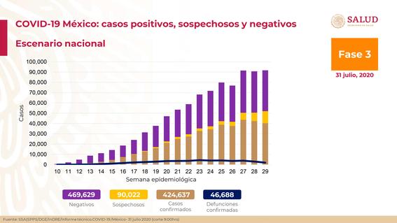 casos de coronavirus 31 julio mexico 1