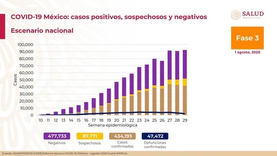 casos de coronavirus en mexico 1 de agosto 2020 1