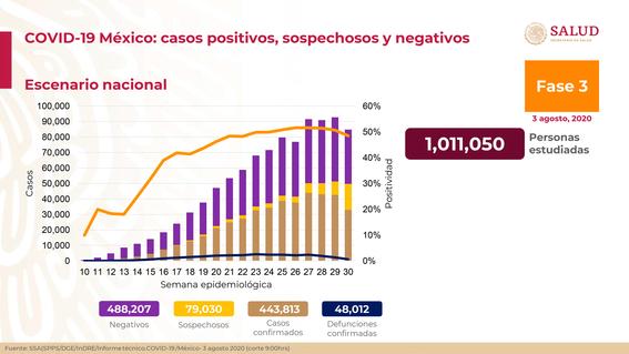 casos de coronavirus 3 de agosto en mexico 1