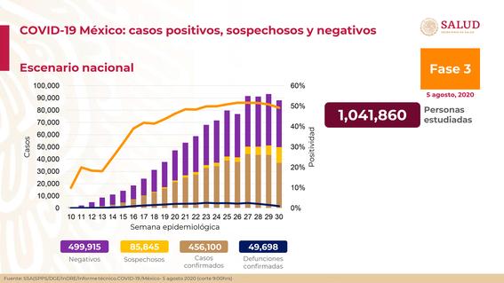 coronavirus en mexico resumen casos y muertes del 5 de agosto 1