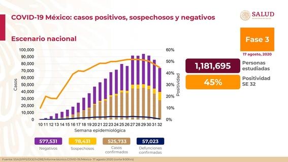 casos de coronavirus en mexico muertos y contagios hoy 17 agosto 1
