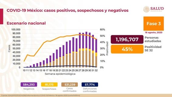 casos de covid en mexico muertos y contagios hoy 18 de agosto 1