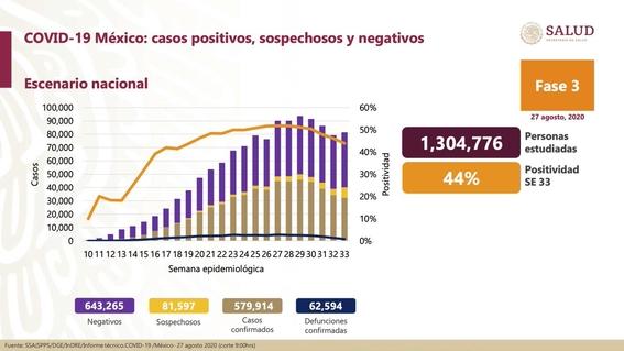 casos de coronavirus contagios y muertos hoy 27 de agosto 1