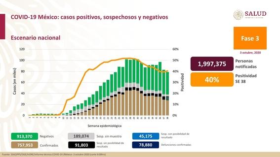 casos de coronavirus contagios y muertos hoy 3 de octubre en mexico 1