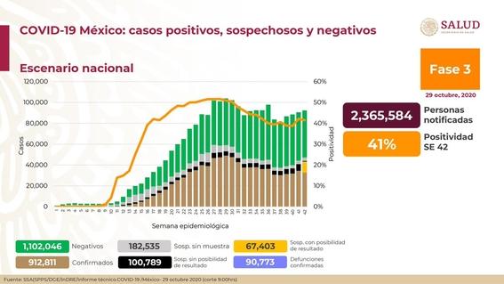 covid mexico 29 octubre casos muertos contagios 1