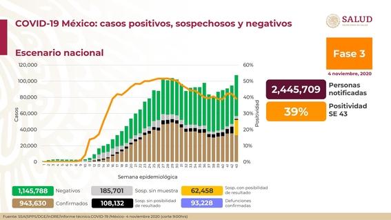 casos covid 4 noviembre mexico coronavirus 1
