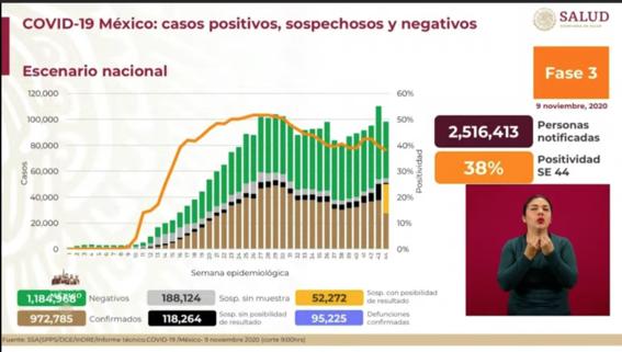 covid 9 noviembre mexico casos muertos contagios 1