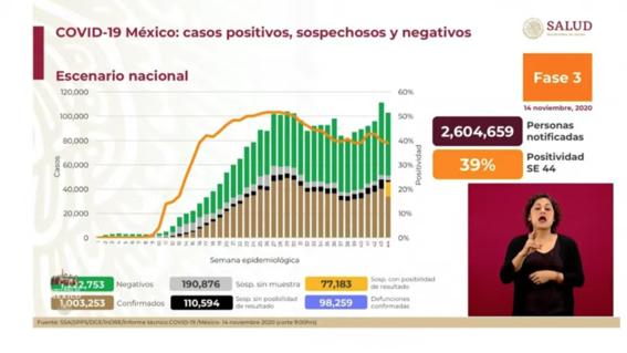 mexico llega a un millon de contagios por covid 1