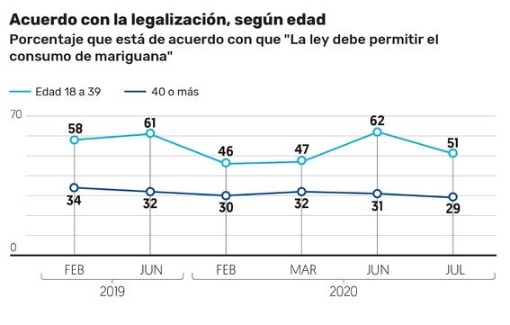mexicanos mayores de 40 anos no aprueban uso legal de la marihuana 1
