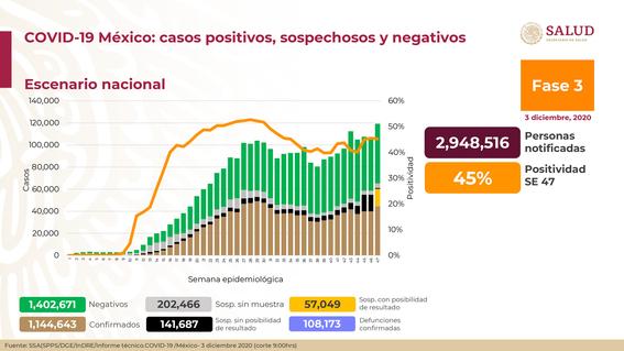 coronavirus covid mexico 3 diciembre 1