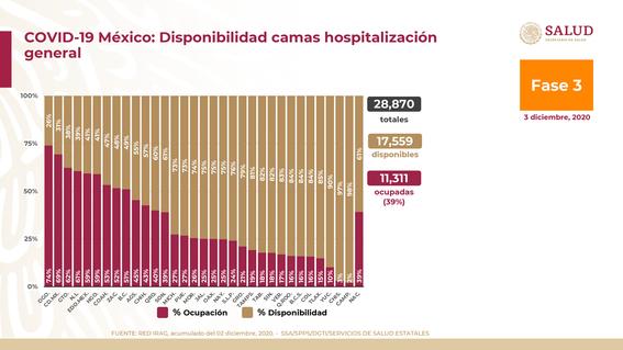 coronavirus covid mexico 3 diciembre 2