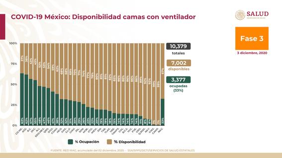 coronavirus covid mexico 3 diciembre 3