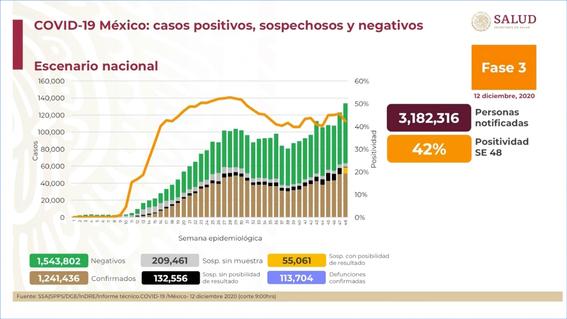 covid 12 diciembre mexico contagios muertos 1