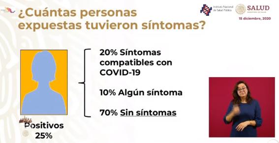 encuesta covid mexico sin sintomas covid 3