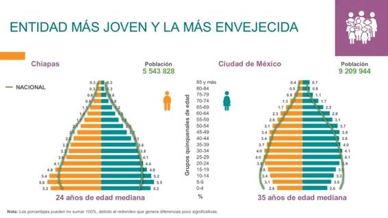 poblacion en mexico 2020 inegi 3