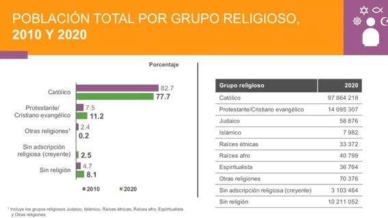 poblacion en mexico 2020 inegi 7