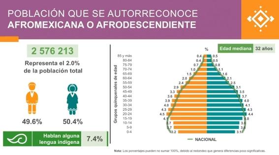 poblacion en mexico 2020 inegi 5
