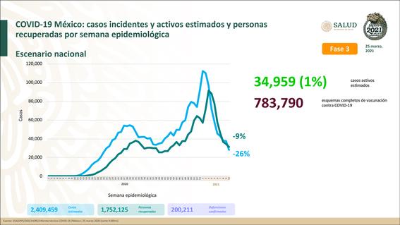 mexico 200 mil muertos covid19 2
