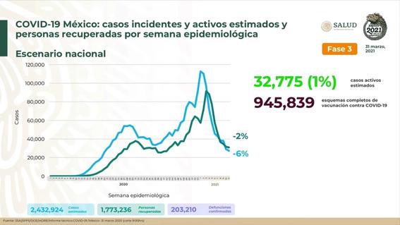 mexico reporta 577 nuevas muertes por coronavirus 1