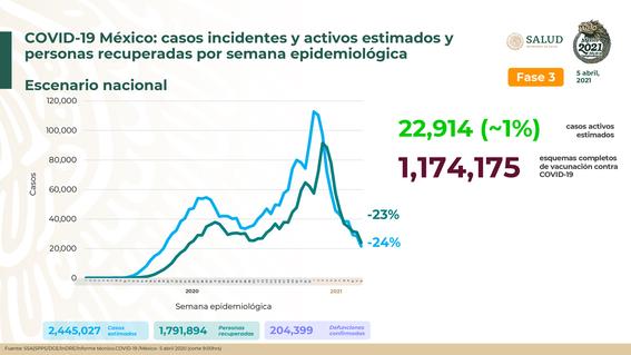 mexico suma 204 mil 399 decesos acumulados por covid19 1