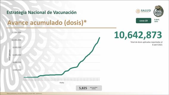 aplican 530 mil 178 dosis contra covid cifra record dia 2
