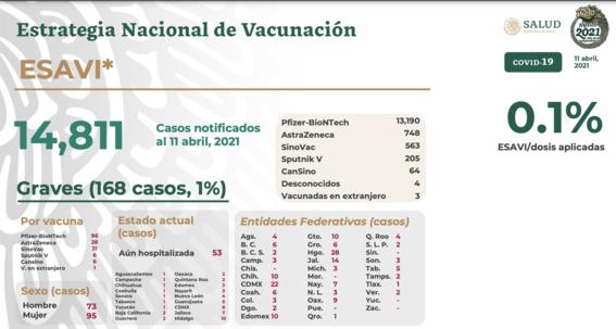 reportan 14 mil 811 posibles reacciones adversas a vacunas contra covid 1