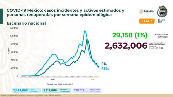 acumulan 210 mil 812 decesos por coronavirus 1